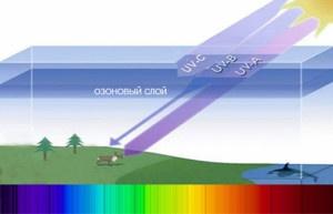 Защита от ультрафиолетового излучения